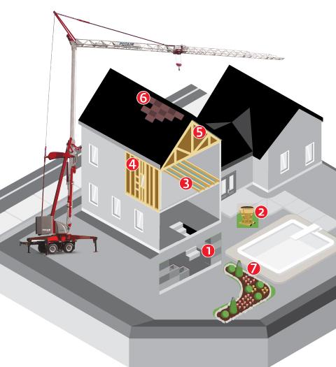 Potain Home building Infographic